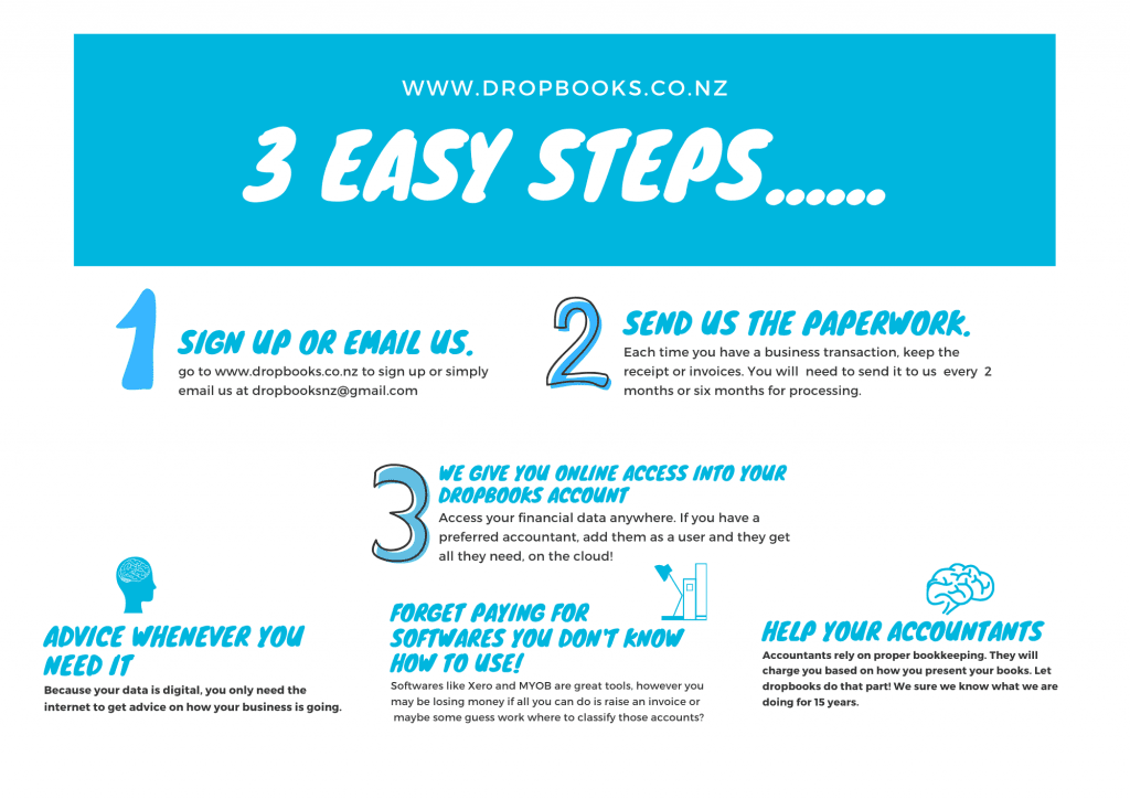 Copy of Copy of Copy of How it works infographicBookkeeping